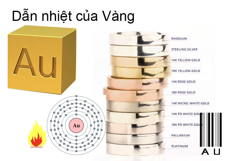 Dẫn nhiệt của vàng