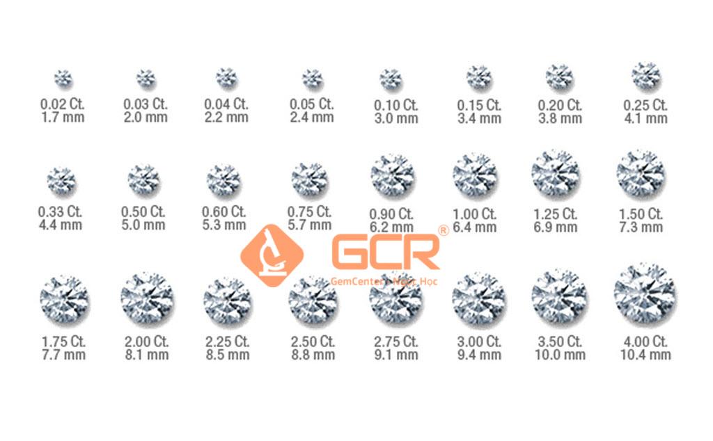 Quy đổi khối lượng và kích thước kim cương